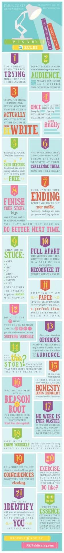 Emma Coats Pixar's Rules of Storytelling