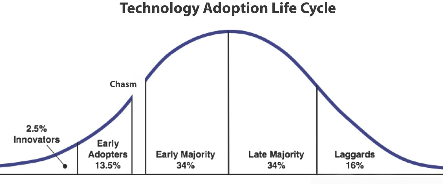 The Product Life Cycle and The Chasm