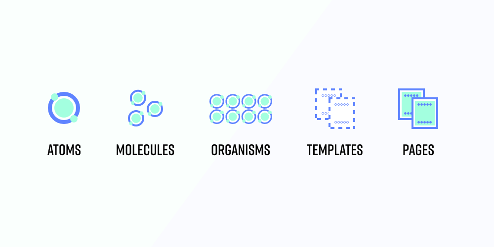 Atomic Design – etapy